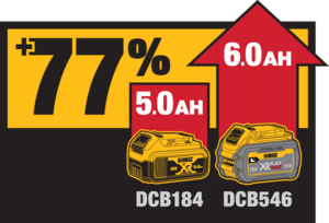 77 percent more DCB184 and DCB546 battery power